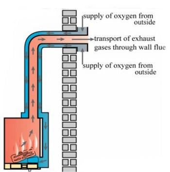 Balanced Flue System