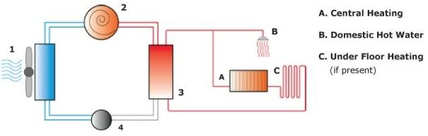global heat pump expl