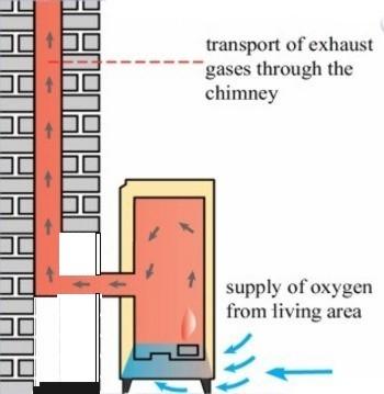 Standard Flue System